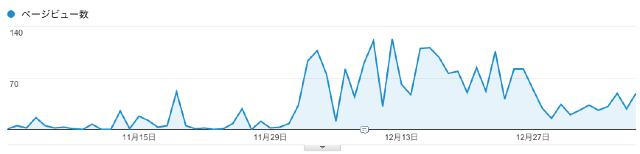 20140107_analytics